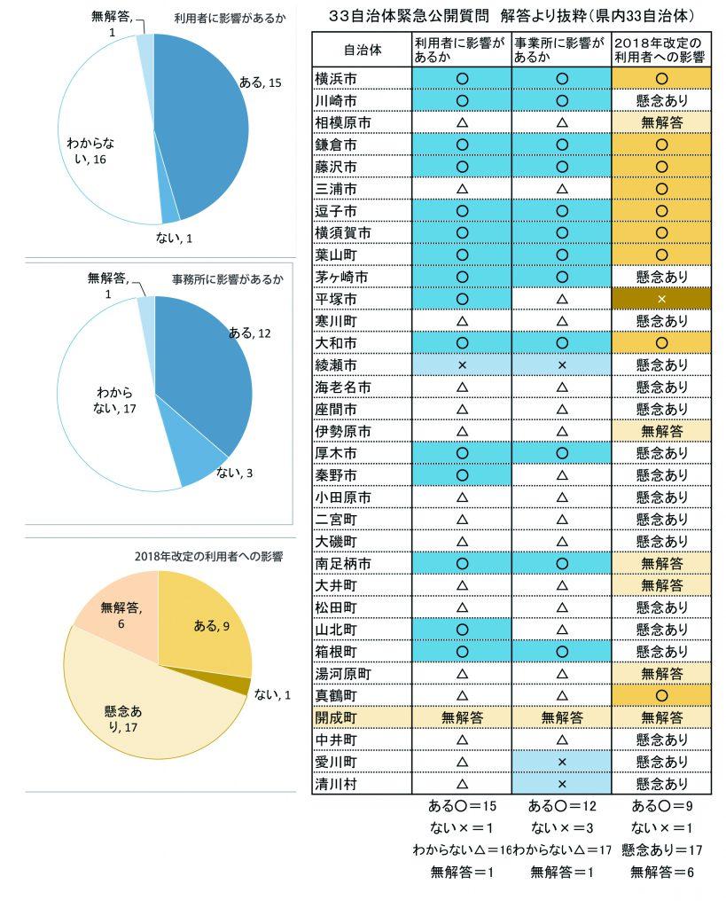 介護保険調査 表&グラフ