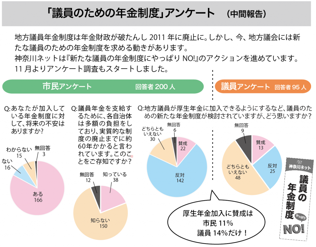 %e8%ad%b0%e5%93%a1%e3%81%ae%e5%b9%b4%e9%87%91%e3%82%a2%e3%83%b3%e3%82%b1%e3%83%bc%e3%83%88